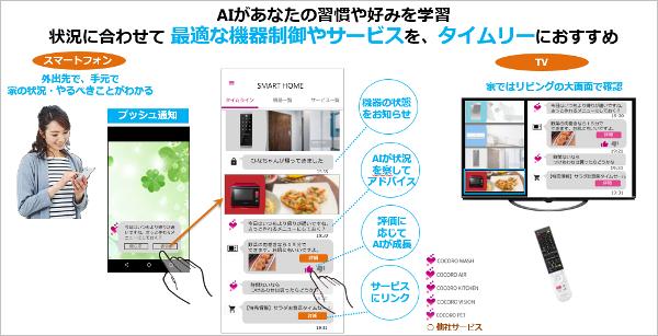 「スマートホーム統合アプリ」のイメージ