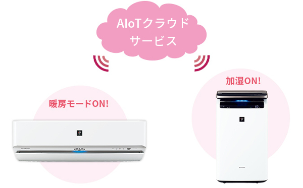 エアコンと加湿空気清浄機の連携イメージ