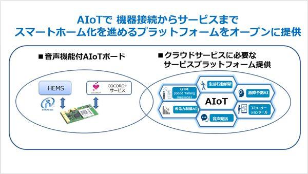 音声機能付 AIoT モジュールとサービスプラットフォームを提供