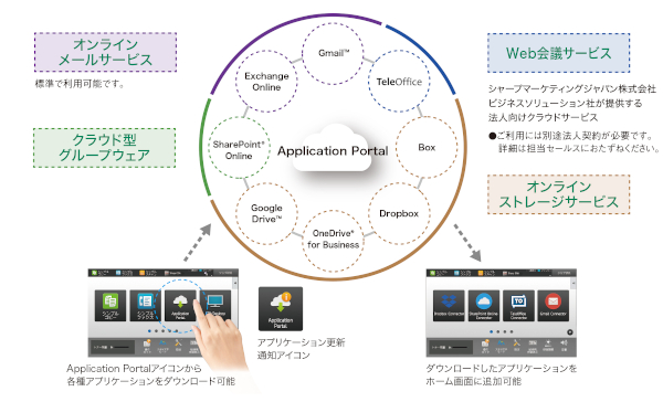複合機の操作パネルから、直接クラウドサービスとの連携が可能