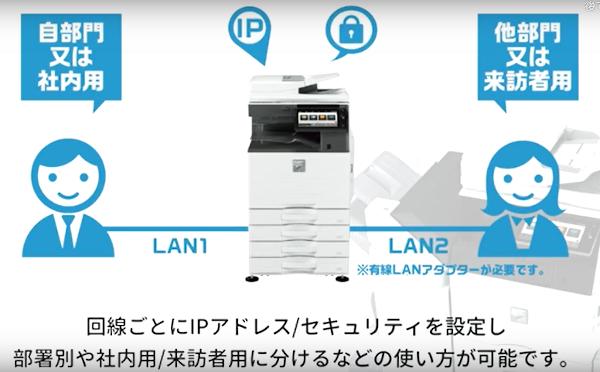 2系統のLAN回線