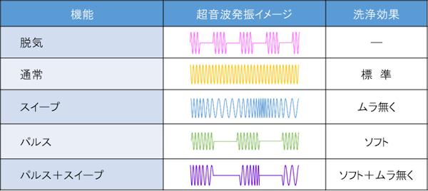 超音波発振イメージ