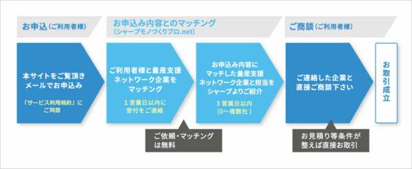 「モノづくりプロ.net」お申込からお取引決定までの流れ(オンライン)