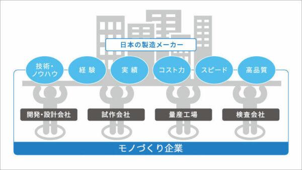 「モノづくりプロ.net」登録企業(量産支援ネットワーク)