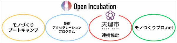 シャープが進めるオープンインキュベーション施策