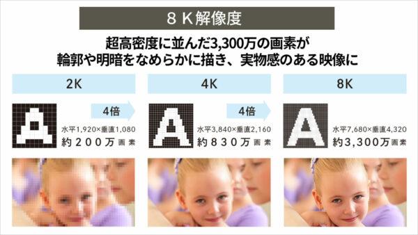 8K解像度の説明