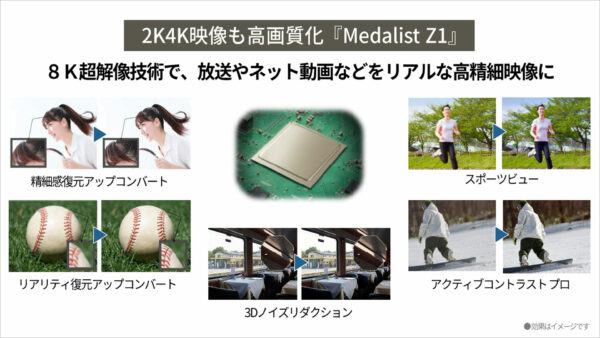 8K画像処理エンジン「Medalist Z1」