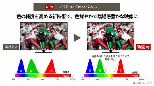 新開発「8K Pure Colorパネル」