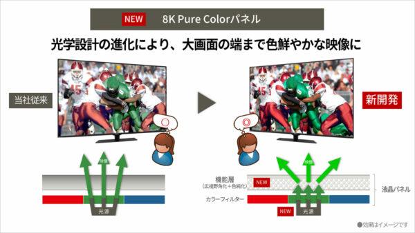 新開発「8K Pure Colorパネル」色純度高める