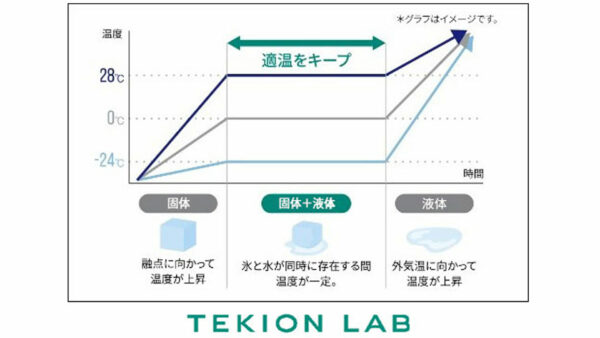 「TEKION LAB」の「適温蓄冷材」は、周囲温度が「適温蓄冷材」融点よりも高い場合、-24~+28℃で調整できます。