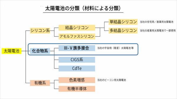 太陽電池の分類(材料による分類)