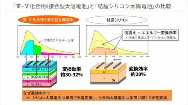 「Ⅲ-Ⅴ化合物3接合太陽電池」と「結晶シリコン太陽電池」の比較