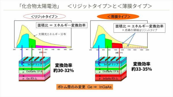 「化合物太陽電池」<リジットタイプ>と<薄膜タイプ>