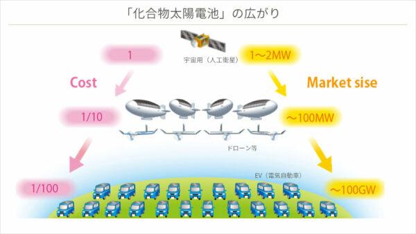 「化合物太陽電池」の広がり