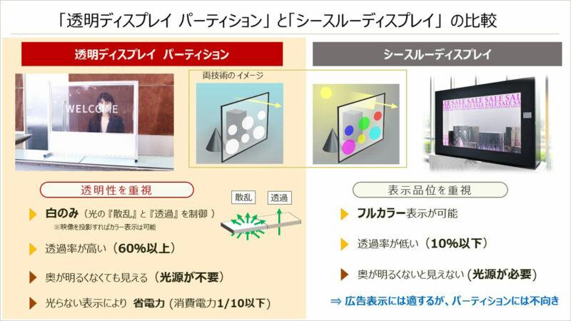 「透明ディスプレイ パーティション」と「シースルーディスプレイ」の比較