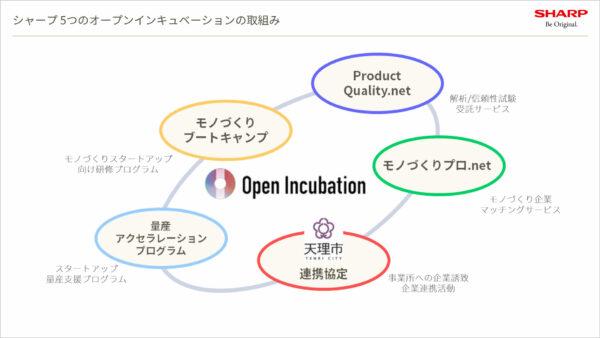 シャープのオープンインキュベーション 5つの施策(セミナーで使用された資料)