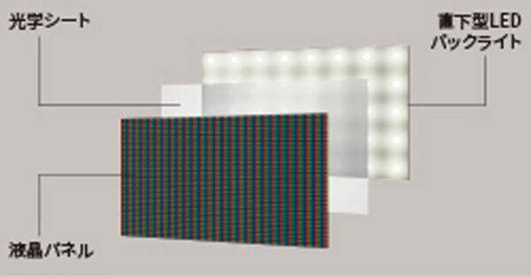 明暗の表現力を高める「直下型LEDエリア駆動」