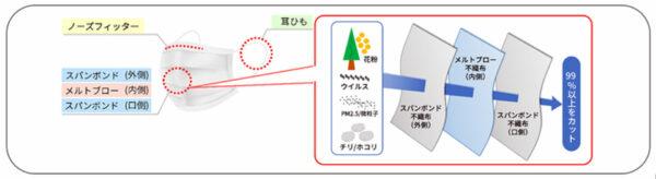 立体三重構造のイメージ図
