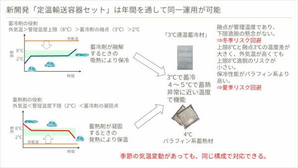 新開発「定温輸送容器セット」は年間を通して同一運用が可能