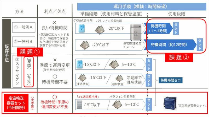 「定温輸送容器セット」特長② 「業界初※4 待機時間がなく、年間を通して同一運用が可能」