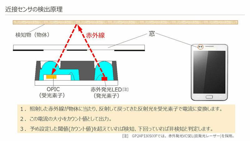 スマホ搭載の近接センサの仕組み(検出原理) イメージ図