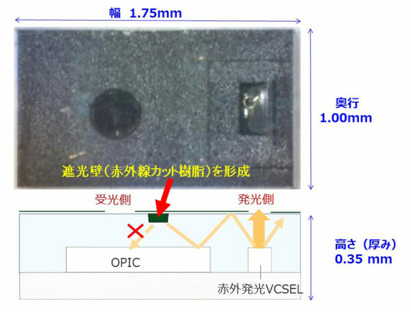 超小型近接センサ<GP2AP130S00F>断面 クロストーク対策イメージ図 <①遮光壁を形成>