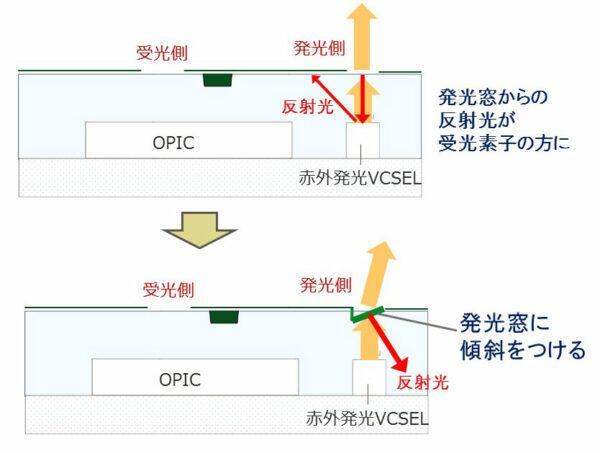 クロストーク対策イメージ図 <②発光窓に傾斜をつける>